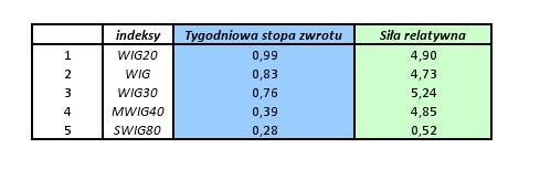 indeksowo