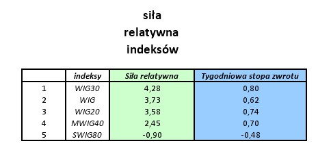 sr0728 indeksy